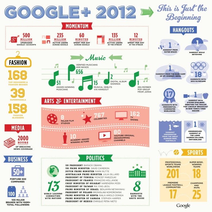 google-plus-infographic[1]