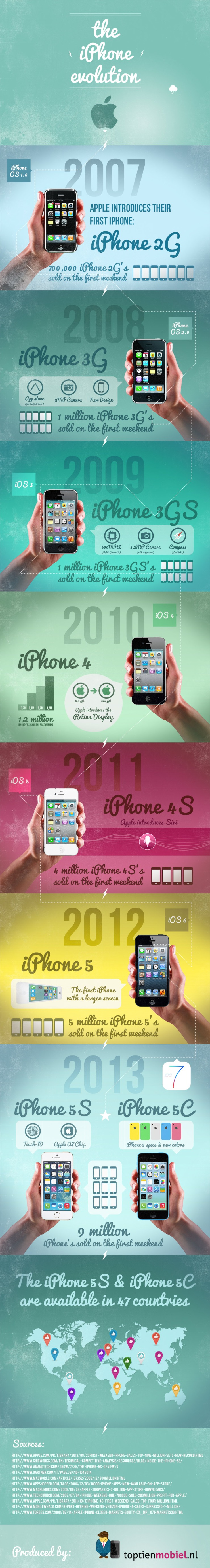 evolucao-iphone-infografico