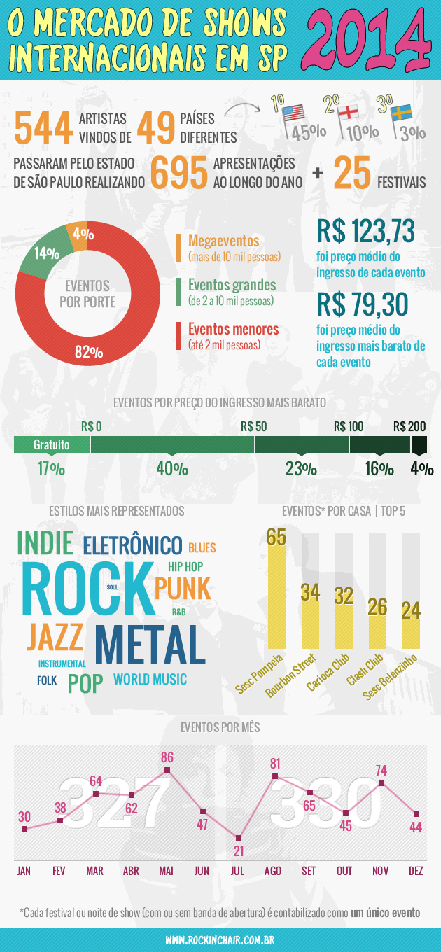 infografico-shows-internacionais-2014-rockinchair